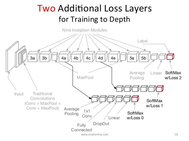 TwoAddiKonalLossLayers forTrainingtoDepth 3b 4a 4b 4c 4d 4e 5a3a 5b Input Average Pooling Traditional Convolution...