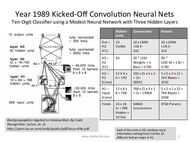 Year1989Kicked-OffConvoluKonNeuralNets Ten-DigitClassifierusingaModestNeuralNetworkwithThreeHiddenLayers Ba...