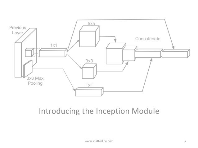 IntroducingtheIncepKonModule www.shaBerline.com 7 1x1 5x5 3x3 1x1 3x3 Max Pooling Previous Layer Concatenate