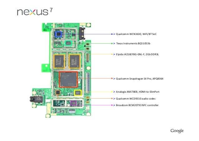 introducing google nexus 7 2nd generation rh slideshare net Google Nexus 7 Replacement Parts Cisco Nexus