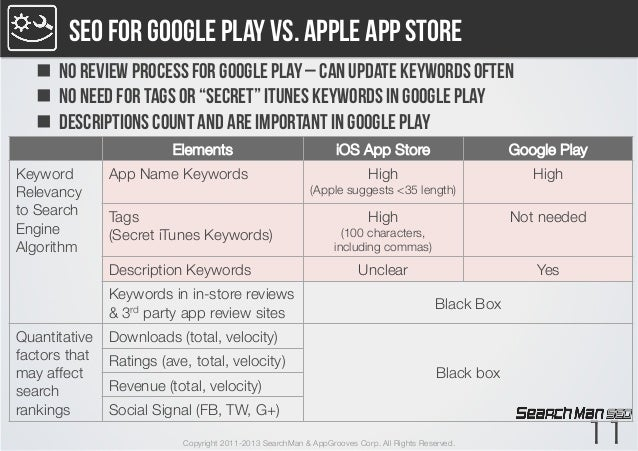 SEO for Google Play vs