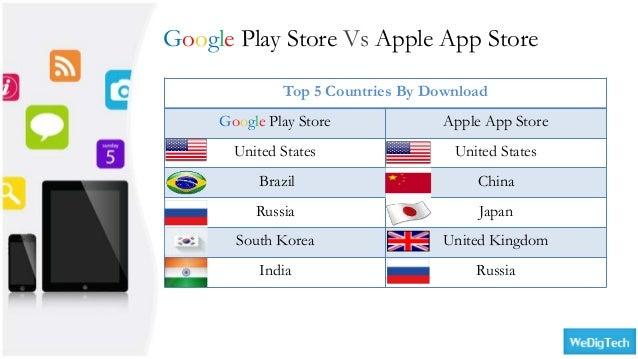 Google play store vs Apple Apps Store