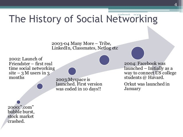 friendster vs facebook
