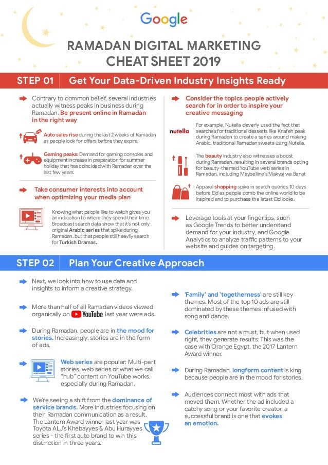 Get Your Data-Driven Industry Insights ReadySTEP 01 Plan Your Creative ApproachSTEP 02 RAMADAN DIGITAL MARKETING CHEAT SHE...
