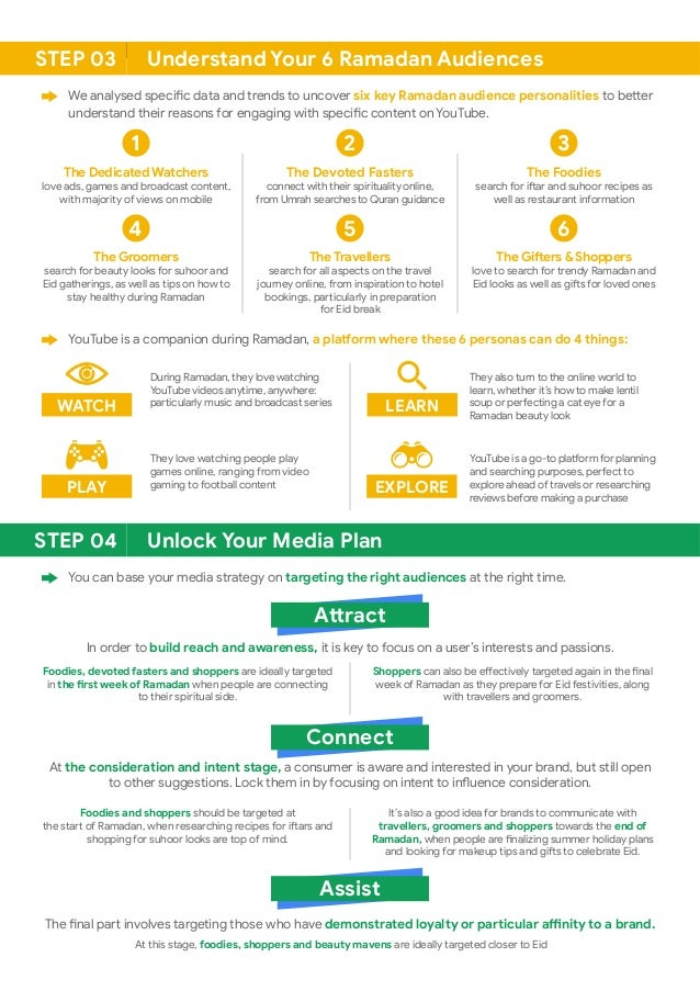 Ramadan Digital Marketing Cheat Sheet 2019 #Infographic Slide 2