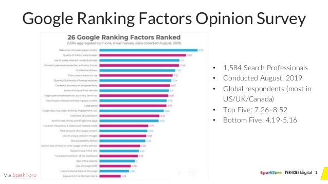 1 Google Ranking Factors Opinion Survey Via SparkToro • 1,584 Search Professionals • Conducted August, 2019 • Global respo...