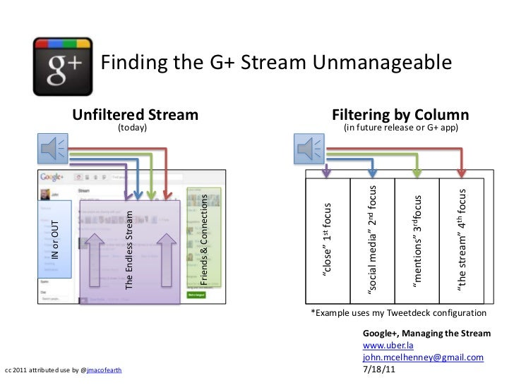 Finding the G+ Stream Unmanageable<br />Unfiltered Stream<br />Filtering by Column<br />(today)<br />(in future release or...