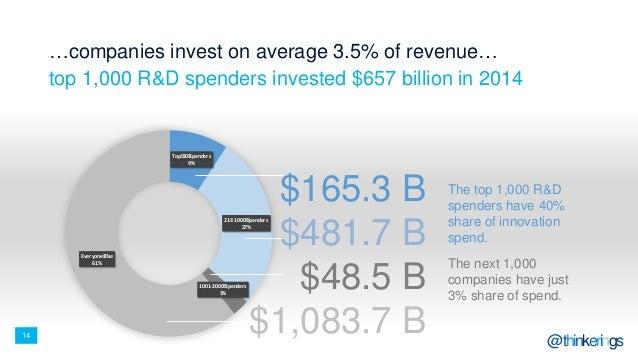 14 @thinkerings Top 20 Spenders 9% 21 - 1000 Spenders 27% 1001-2000 Spenders 3% Everyone Else 61% $165.3 B $481.7 B $48.5 ...