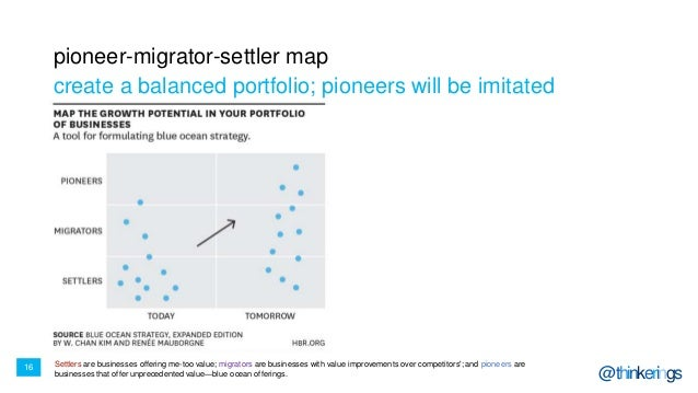 16 @thinkerings pioneer-migrator-settler map create a balanced portfolio; pioneers will be imitated Settlers are businesse...