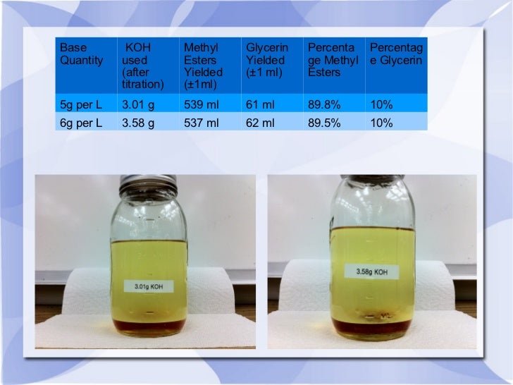 Base Quantity KOH  used (after titration) Methyl Esters Yielded (±1ml) Glycerin Yielded (±1 ml) Percentage Methyl Esters P...