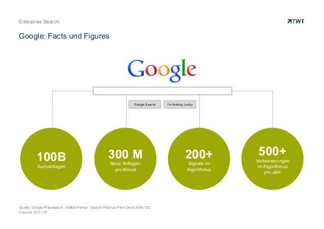 Copyright 2013 TWT Enterprise Search Google: Facts und Figures 200+ Signale im Algorithmus 500+ Verbesserungen im Algorith...