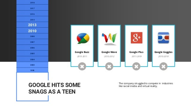 Google Buzz Google Wave Google Plus Google Goggles 2010-2011 2010-2012 2011-2019 2010-2018 The company struggled to compet...