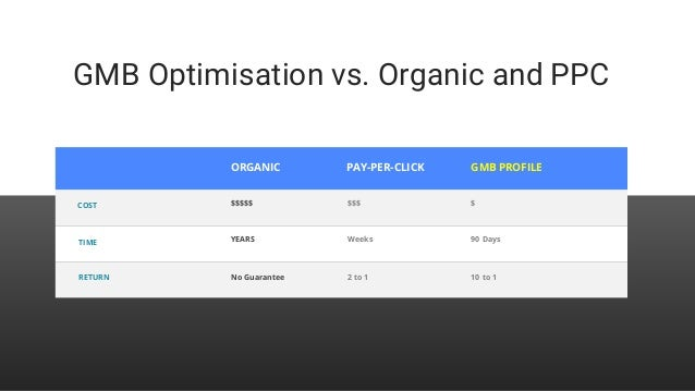 GMB Optimisation vs. Organic and PPC ORGANIC PAY-PER-CLICK GMB PROFILE COST TIME RETURN $$$$$ YEARS No Guarantee $$$ Weeks...
