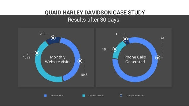QUAID HARLEY DAVIDSON CASE STUDY 203 1029 1048 1 10 41 Local Search Organic Search Google Adwords Monthly Website Visits P...