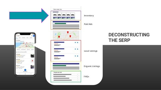 Inventory Paid Ads Local Listings Organic Listings FAQs DECONSTRUCTING THE SERP
