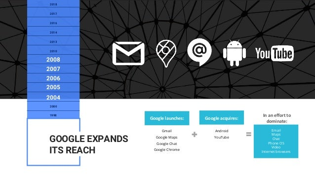 Google launches: Google acquires: In an effort to dominate: Gmail Google Maps Google Chat Google Chrome Android YouTube Em...