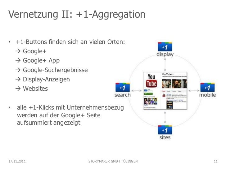 Vernetzung II: +1-Aggregation• +1-Buttons finden sich an vielen Orten:   Google+   Google+ App   Google-Suchergebnisse ...