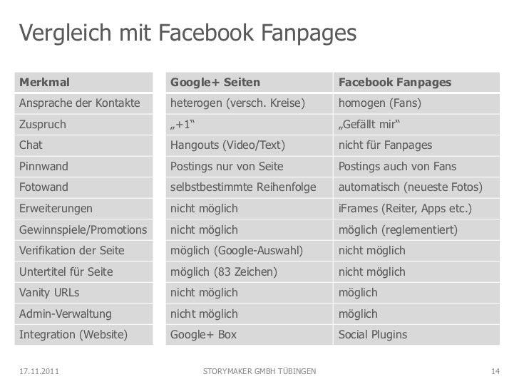 Vergleich mit Facebook FanpagesMerkmal                   Google+ Seiten                    Facebook FanpagesAnsprache der ...