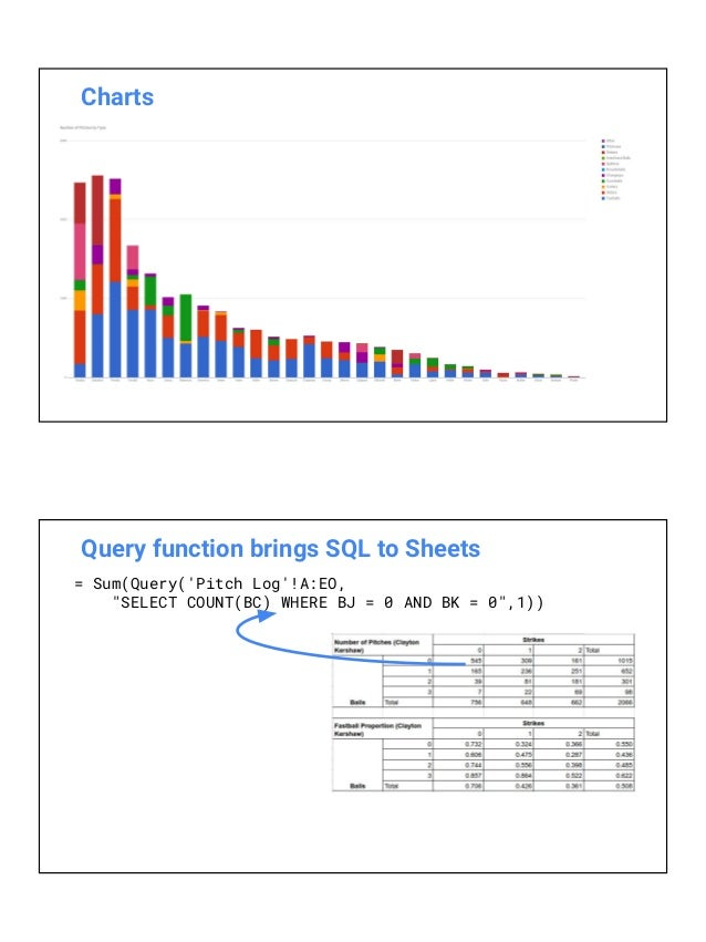 Power & flexibility of the Google Sheets API