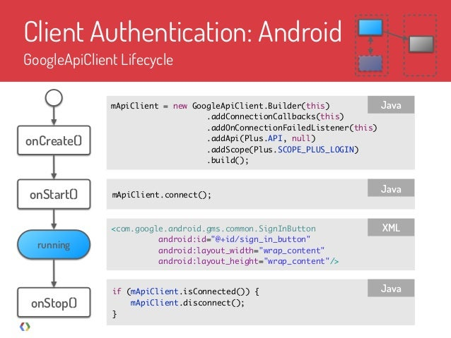 Cross-Platform Authentication with Google+ Sign-In