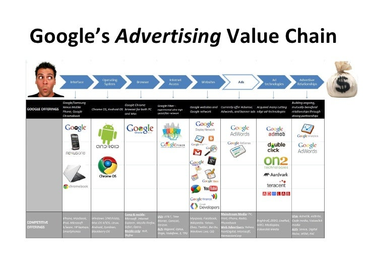 value chain analysis of google essays for kids