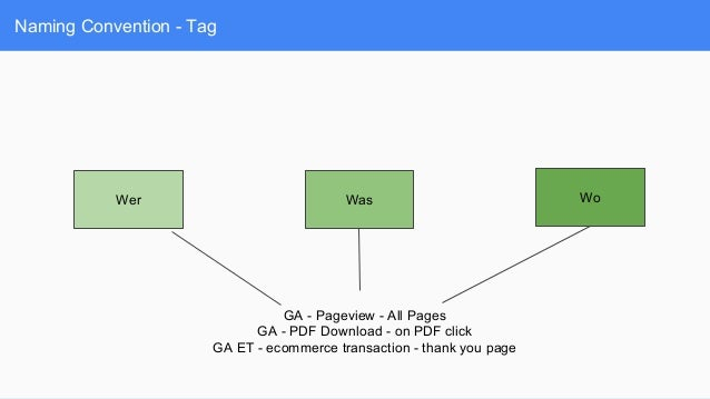 Naming Convention - Tag Wer Was Wo GA - Pageview - All Pages GA - PDF Download - on PDF click GA ET - ecommerce transactio...