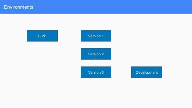 Environments Version 1 Version 3 Version 2 LIVE Development