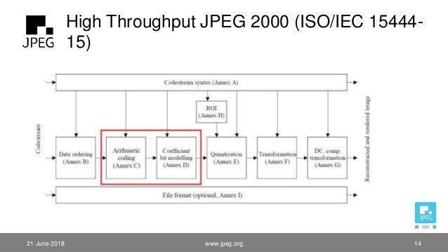 High Throughput JPEG 2000 (ISO/IEC 15444- 15) 21 June 2018 www.jpeg.org 14