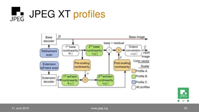 JPEG XT profiles 21 June 2018 www.jpeg.org 23