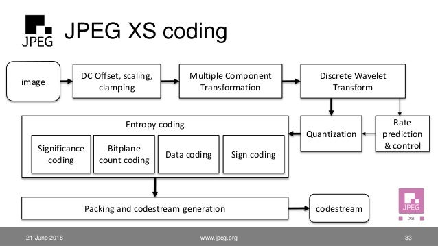 JPEG XS coding 21 June 2018 image DC Offset, scaling, clamping Multiple Component Transformation Discrete Wavelet Transfor...
