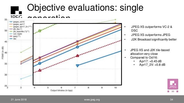 Objective evaluations: single generation • JPEG XS outperforms VC-2 & DSC • JPEG XS outperforms JPEG • J2K Broadcast signi...
