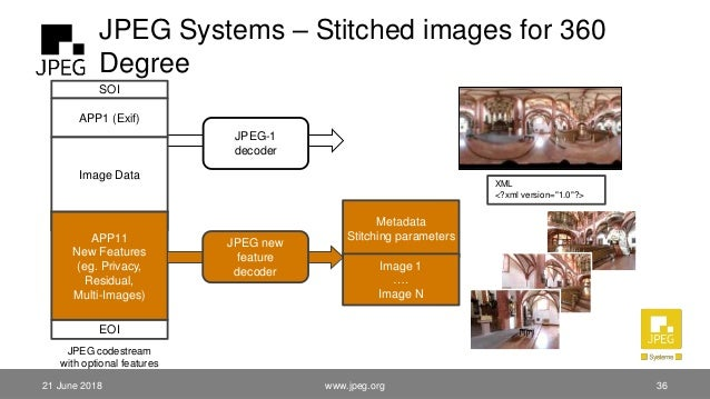 JPEG Systems – Stitched images for 360 Degree EOI SOI APP1 (Exif) JPEG-1 decoder EOI APP11 New Features (eg. Privacy, Resi...