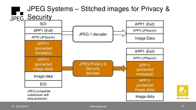 21 June 2018 SOI APP1 (Exif) EOI APP11 (protected metadata) JPEG-1 decoder JPEG Privacy & Security decoder APP1 (Exif) APP...