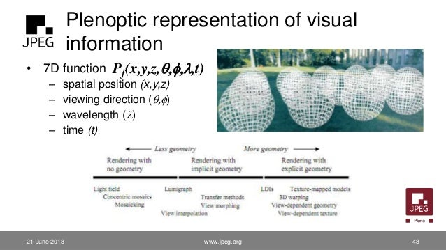 Plenoptic representation of visual information • 7D function – spatial position (x,y,z) – viewing direction (q,f) – wavele...