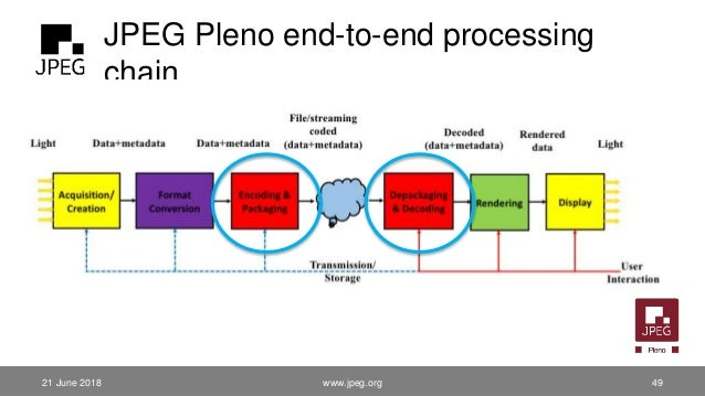 JPEG Pleno end-to-end processing chain www.jpeg.org 4921 June 2018