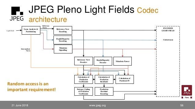 JPEG Pleno Light Fields Codec architecture 21 June 2018 www.jpeg.org 56 Reference View Decoder Prediction Residual Encodin...