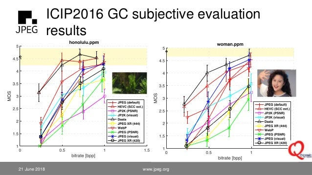 ICIP2016 GC subjective evaluation results 21 June 2018 www.jpeg.org 65