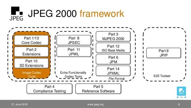 JPEG 2000 framework www.jpeg.org 9 Part 1/13 Core Codec Part 2 Extensions Part 10 3D Extensions Part 9 JPIP Part 3 MJPEG 2...