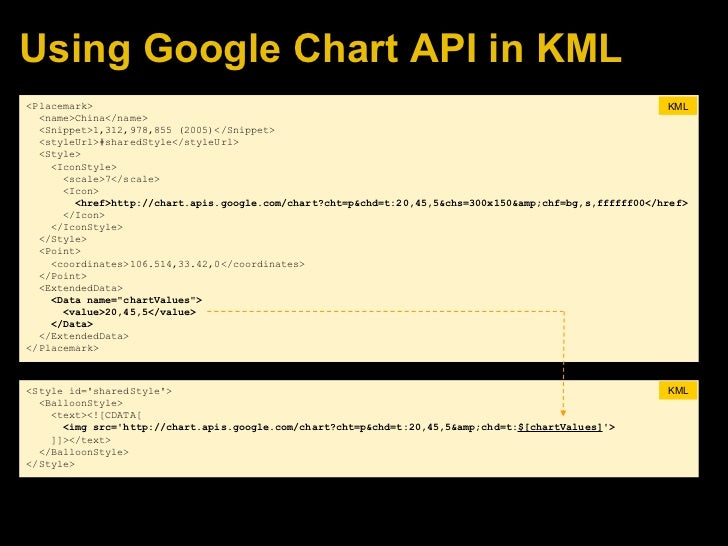 how to create google chart api