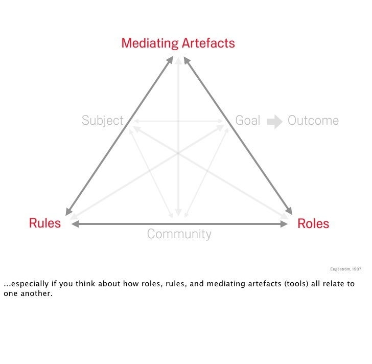 Mediating Artefacts                          Subject                                   Goal          Outcome           Rul...