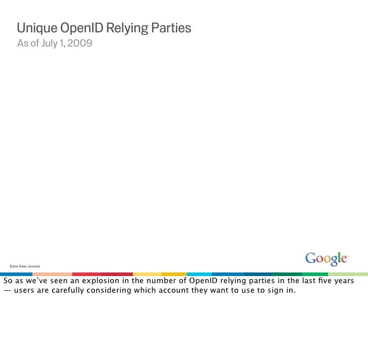 Unique OpenID Relying Parties      As of July 1, 2009      Data from Janrain    So as we've seen an explosion in the numbe...