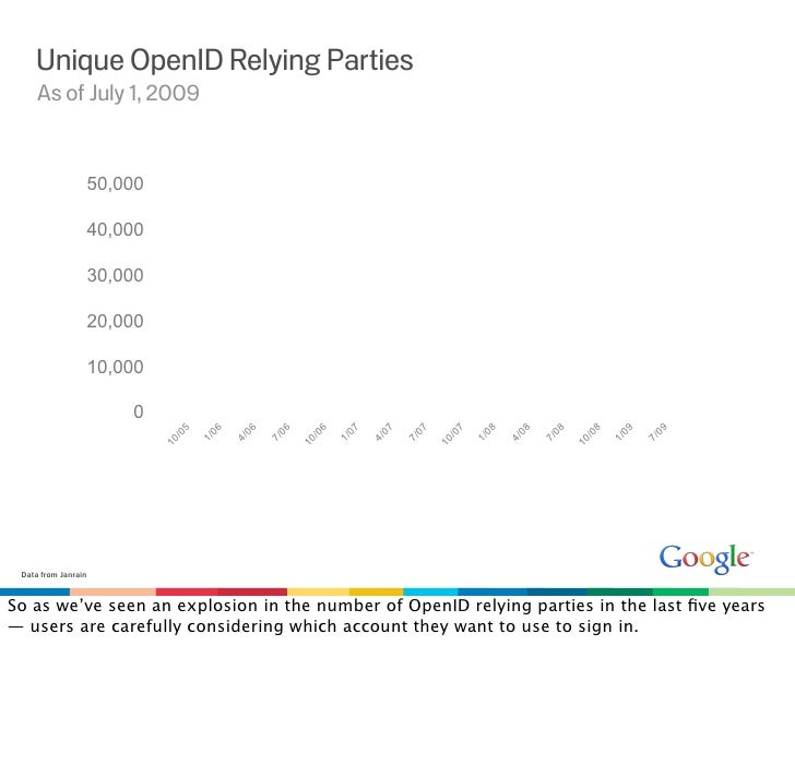 Unique OpenID Relying Parties      As of July 1, 2009                    50,000                   40,000                  ...