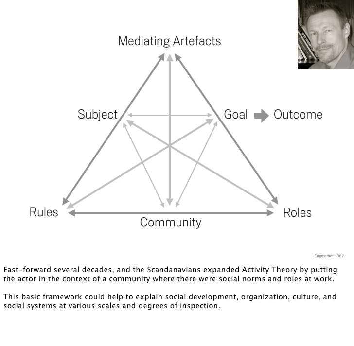 Mediating Artefacts                        Subject                                Goal          Outcome           Rules   ...