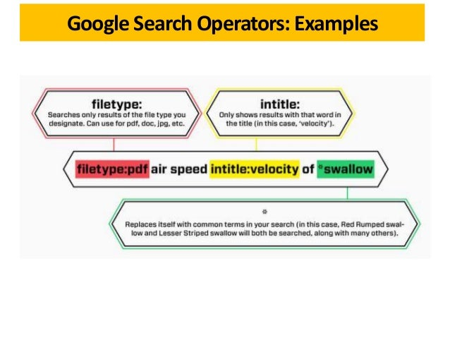 Google Search Operators: Examples