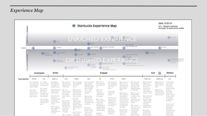 What Matters      The service      EXPERIENCE MATTERS