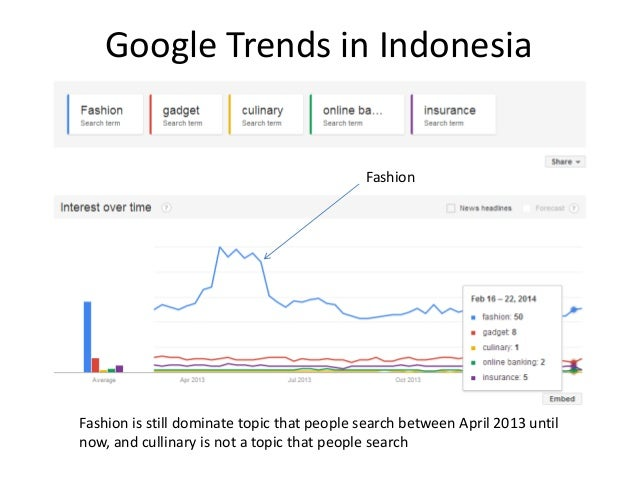 Google Trends in Indonesia  Fashion  Fashion is still dominate topic that people search between April 2013 until now, and ...