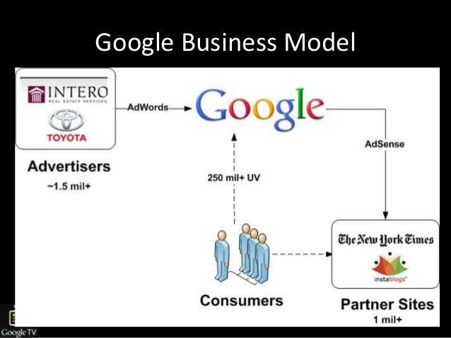 Google TV Pricing Stategy