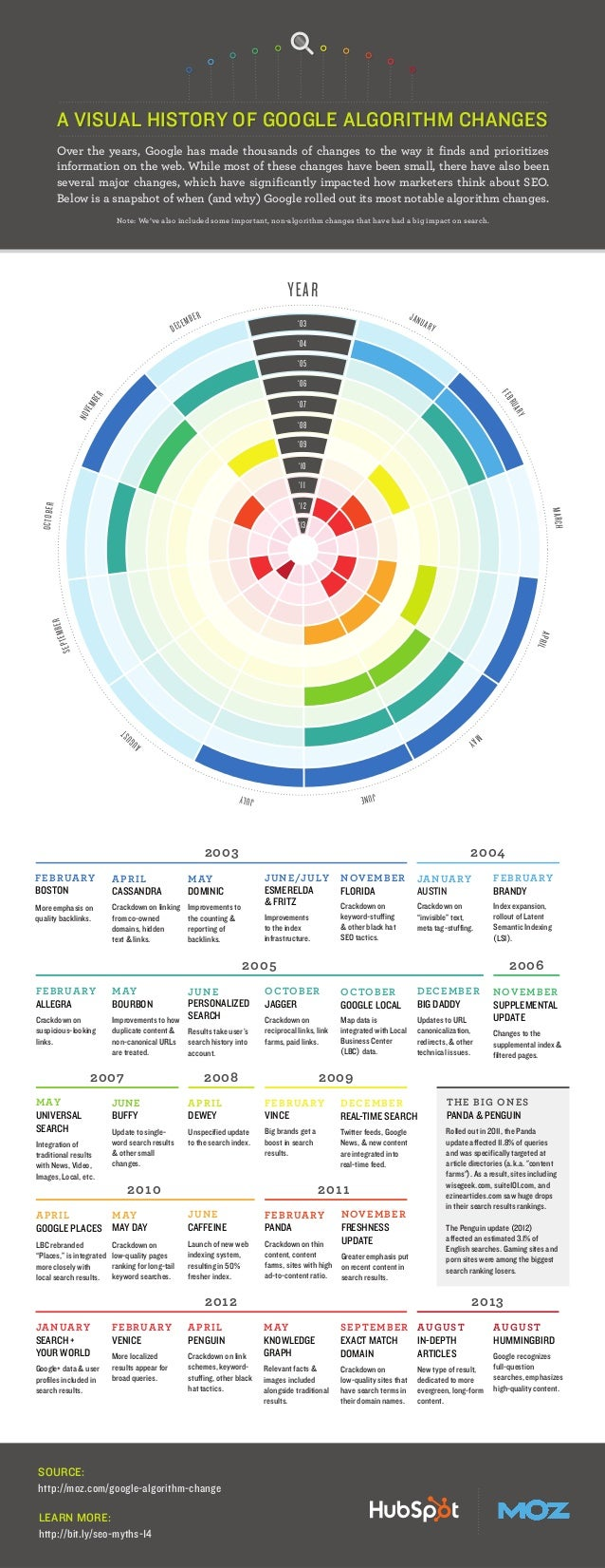 A VISUAL HISTORY OF GOOGLE ALGORITHM CHANGES Over the years, Google has made thousands of changes to the way it finds and ...