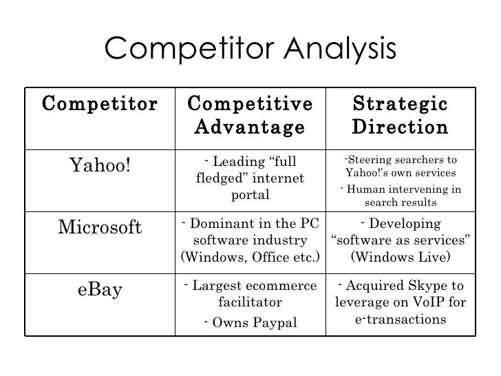 Google Case Study – Microsoft Competitive Analysis