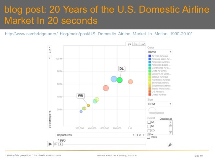 Move Your Data Hans Rosling Style With GoogleVis Line Of R Code - Us map usigng gvisintensitymap example